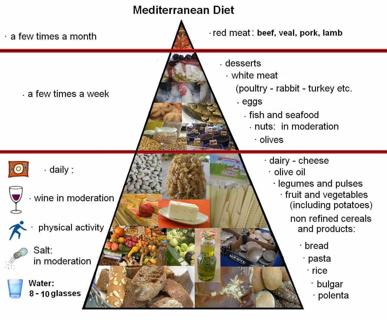 mediterranean diet pyramid oldways - HD1280×1059